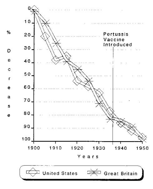 Pertussis vaccine